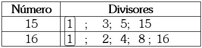 Números Primos Entre Si o Primos Relativos