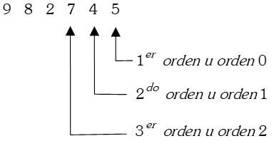 Orden de Sistema de Números
