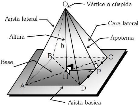 Pirámide Regular