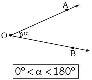 Postulado de la Medida del Ángulo Geométrico