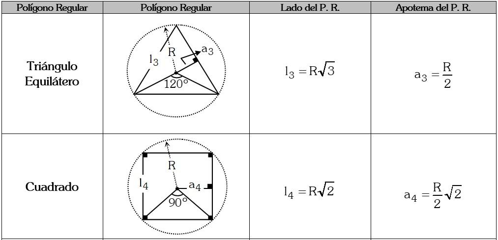 Principales Polígonos Regulares