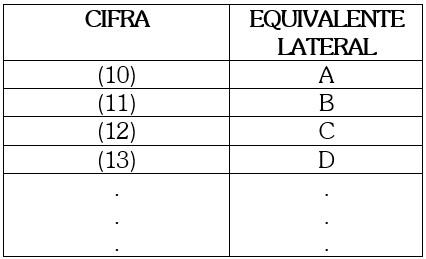 Principios que debe Cumplir una Base de un Sistema de Numeración