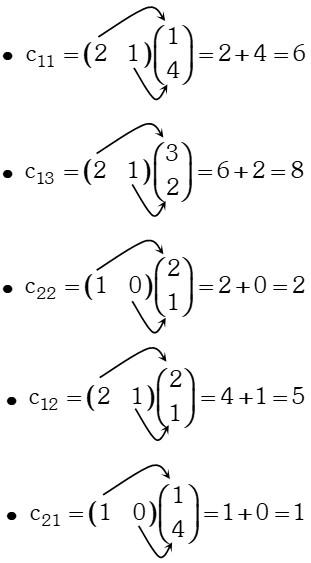 Proceso de Multiplicación de dos matrices