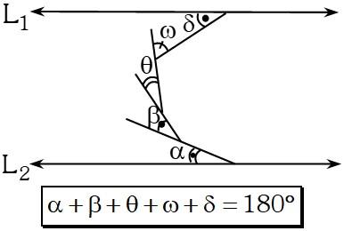 Propiedad 3 Ángulos Formados por dos Rectas Paralelas Cortadas por una Secante