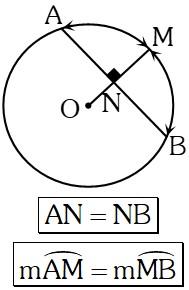 Propiedad 4 Fundamental en la Circunferencia