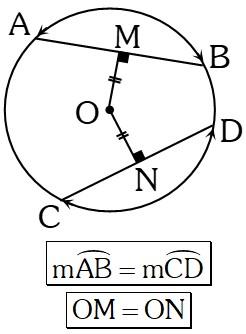 Propiedad 5 Fundamental en la Circunferencia