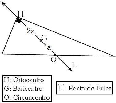 Propiedad Teorema de la Mediana Relativa a la Hipotenusa