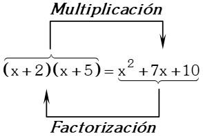 Propiedad de Factorización de Polinomios