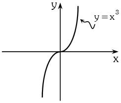 Propiedad de Funcion Cubica