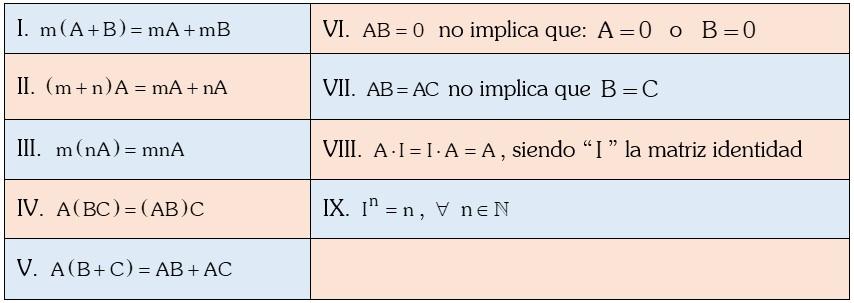 Propiedad de la Multiplicación de Matrices