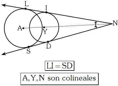 Propiedades Adicionales 3 Posiciones Relativas de dos Circunferencias