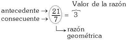 Razón Geométrica o por Cociente