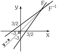 Relacion 2 de Función Inversa