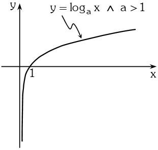 Representacion Grafica Función Logarítmica