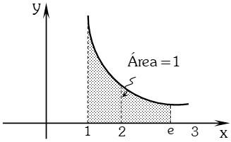 Representacion Notacion Funciones Logaritmicas