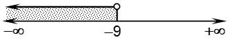 Resolucion Graficamente 1 de Desigualdades e Inecuaciones