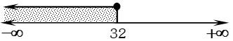 Respuesta Graficamente 2 de Desigualdades e Inecuaciones