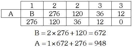 Solución Ejemplo 2 de MCD y MCM