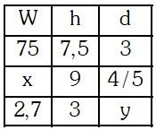 Solución Ejemplo 2 de Magnitudes Proporcionales