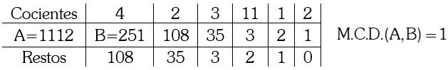 Solución Teorema de Euclides
