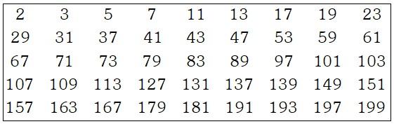 Tabla de Números Primos Menores que 200