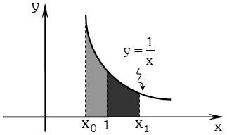 Teorema 1 Logaritmos Neperianos