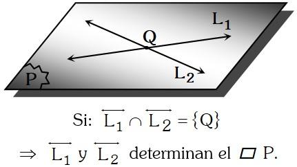 Teorema 2 Postulado Fundamental