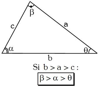 Teorema 4 Ley de Correspondencia