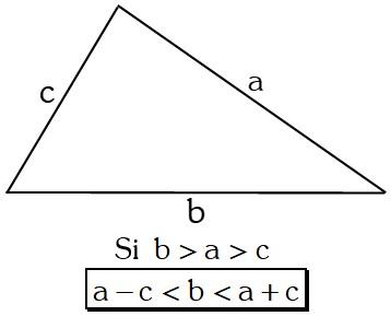 Teorema 6 Condición de existencia de un triángulo