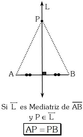 Teorema de la Mediatriz