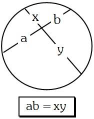 Teorema de las Cuerdas