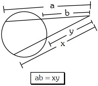 Teorema de las Secantes