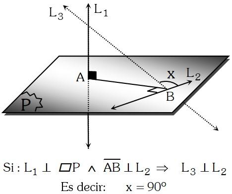 Teorema de las Tres Perpendiculares