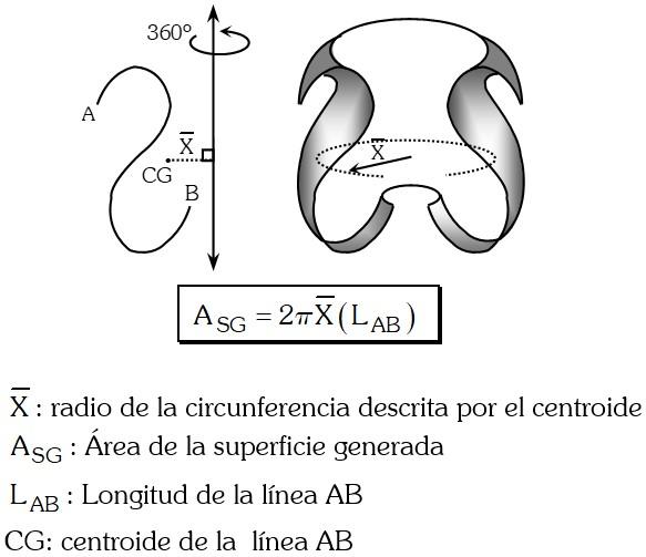 Teoremas de Pappus Superficie de Revolución
