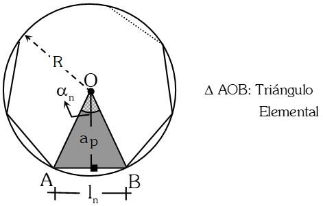 Triángulo Elemental de un Polígono Regular