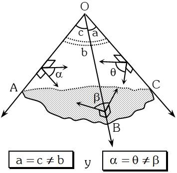 Triedro Isósceles