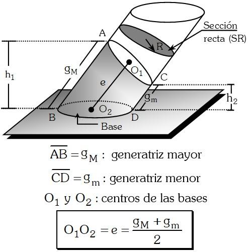Tronco de Cilindro Oblicuo de Sección Recta Circular