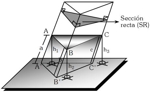 Tronco de Prisma Triangular Oblicuo
