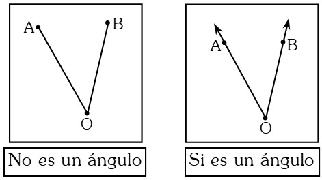 Verificación de Interior y Exterior de un Ángulo