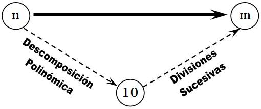 equivalentes de números de base
